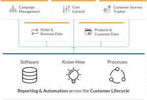 Reporting & Automation across the Customer Lifecycle-Diagram