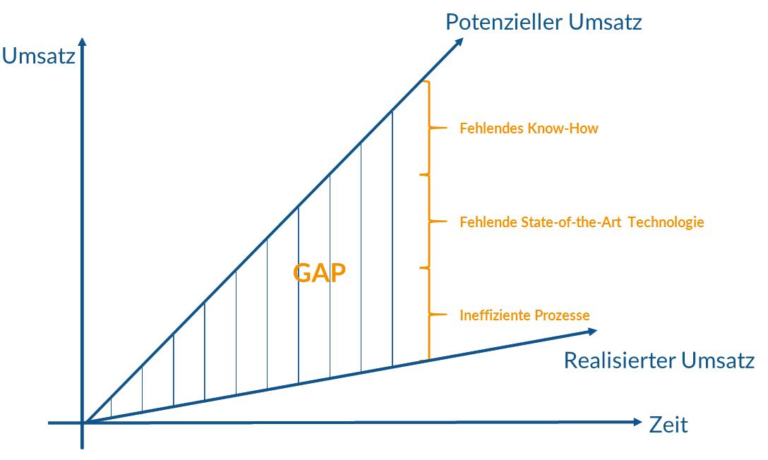Gap-realisierter-potenzieller-Umsatz