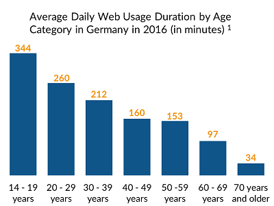 Average daily web usage duration by age category in Germany in 2016 (in minutes)