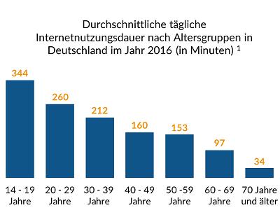 Durchscnittliche tägliche Internetnutzungsdauer nach Altersgruppen in Deutschland im Jahr 2016 (in Minuten)