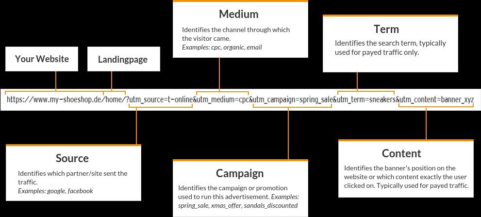 UTM Parameters Example URL