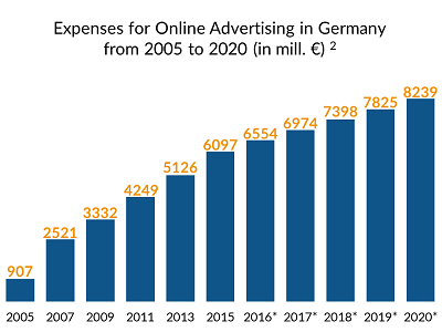 Expenses for Online Advertising in Germany (in mill. €)
