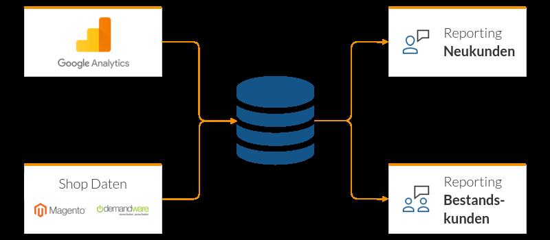 Zusammenführung von GA & Shop Daten, um effektiv in Neu- & Bestandskunden unterteilen zu können