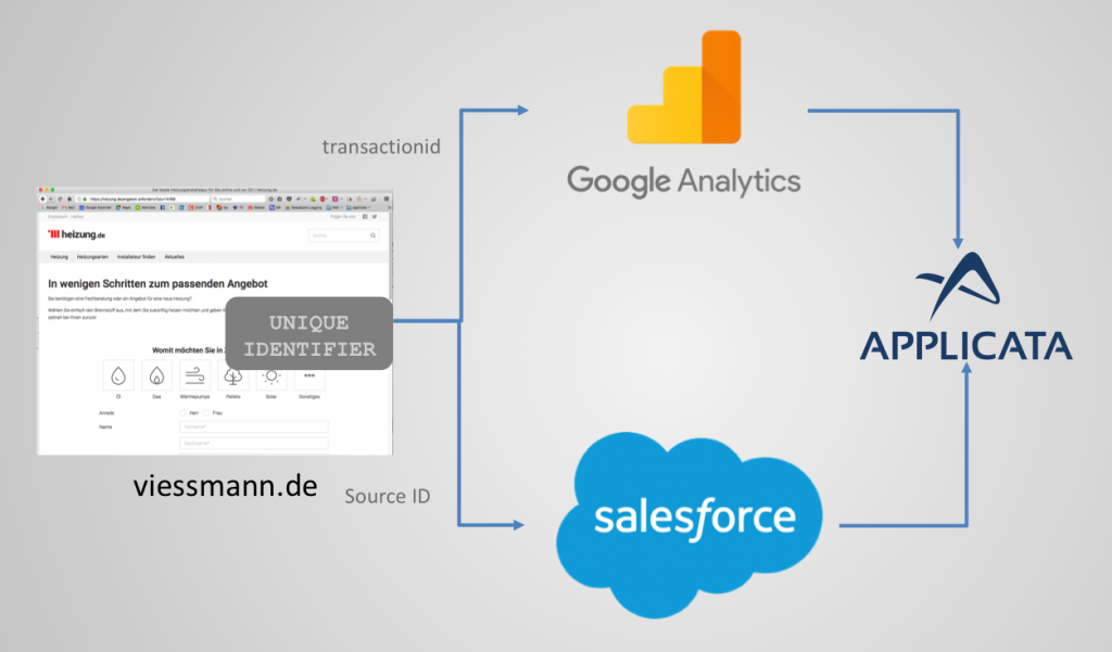 Salesforce Analytics Tracking Setup